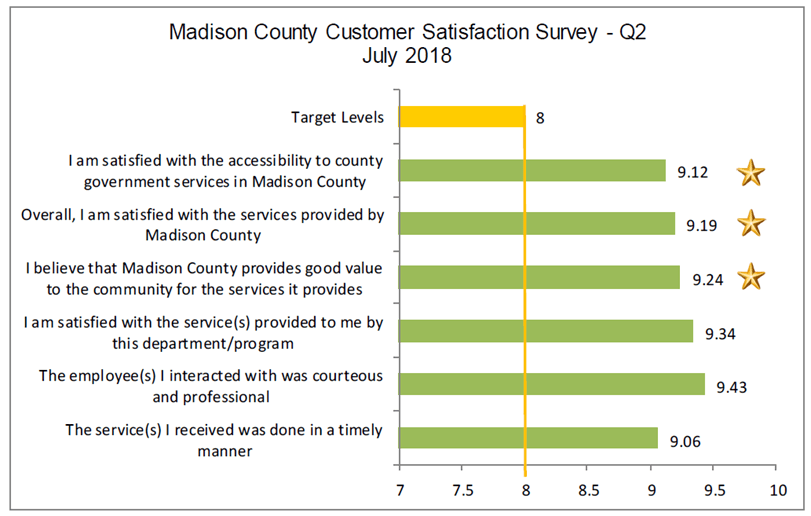 Madison county Customer Satisfaction Survey July 2018
