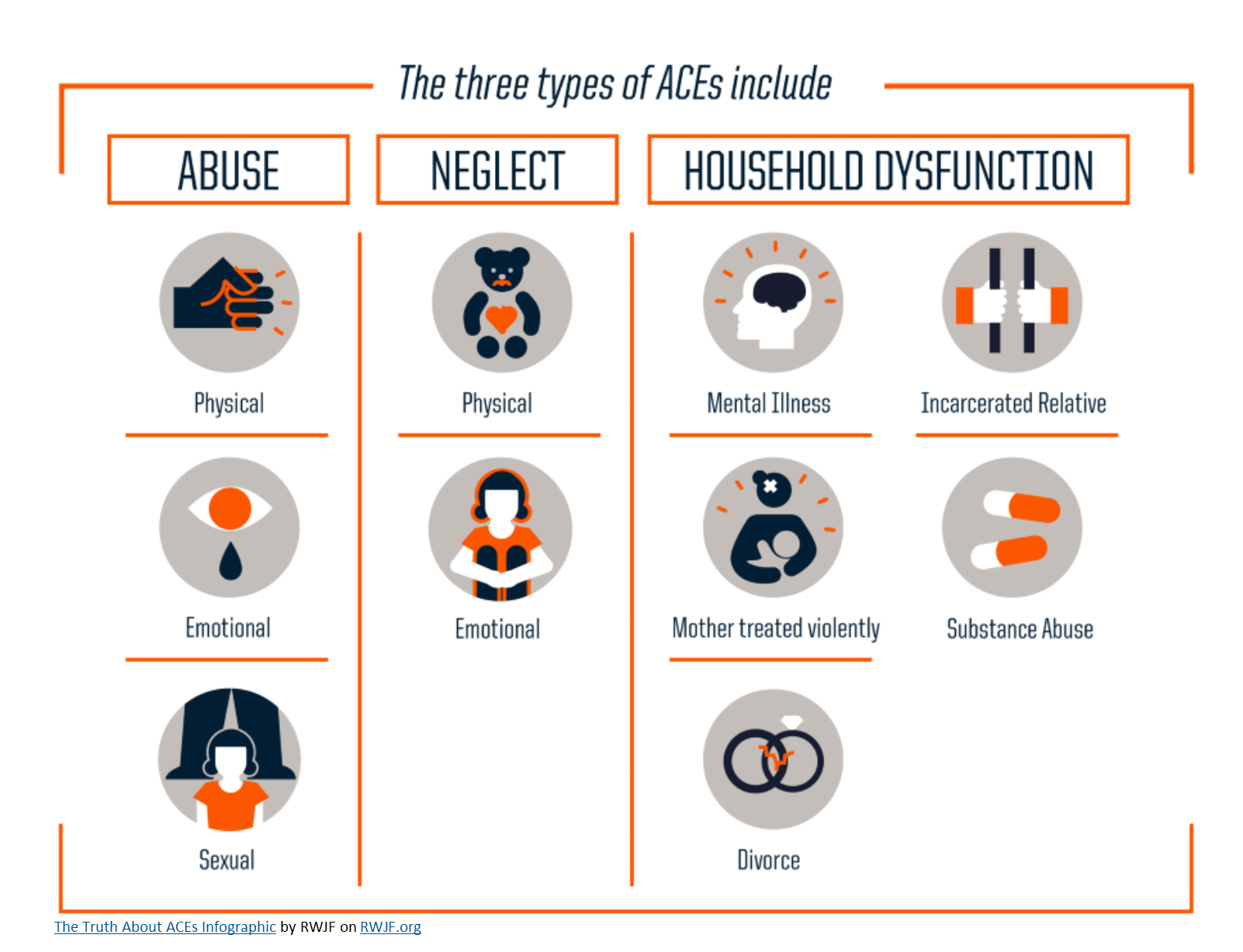 Three Types of Adverse Childhood Experiences