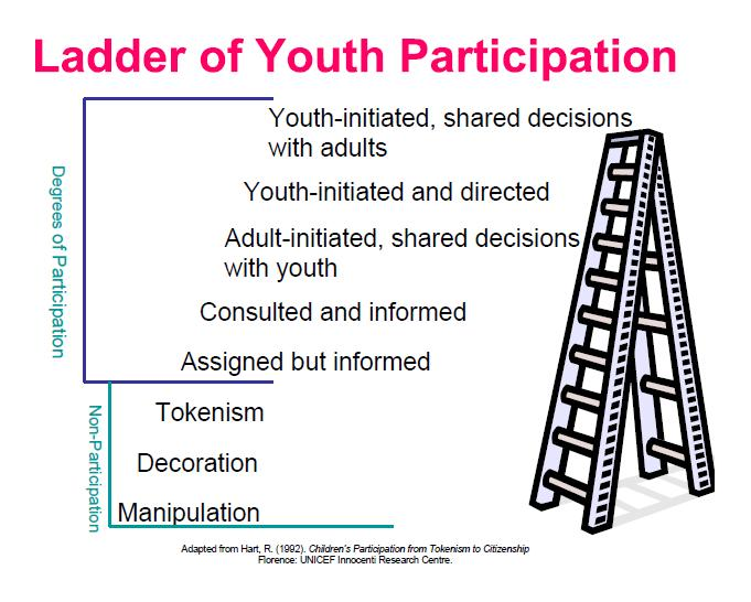 Ladder of Youth Participation Diagram